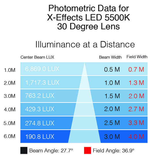 XEffects photometrics 5500K 30 lens
